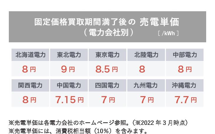 固定価格買取期間満了後の 売電単価 (電力会社別)