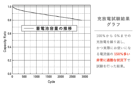 充放電試験結果グラフ