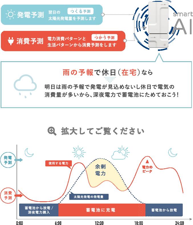 制御計画グラフイメージ