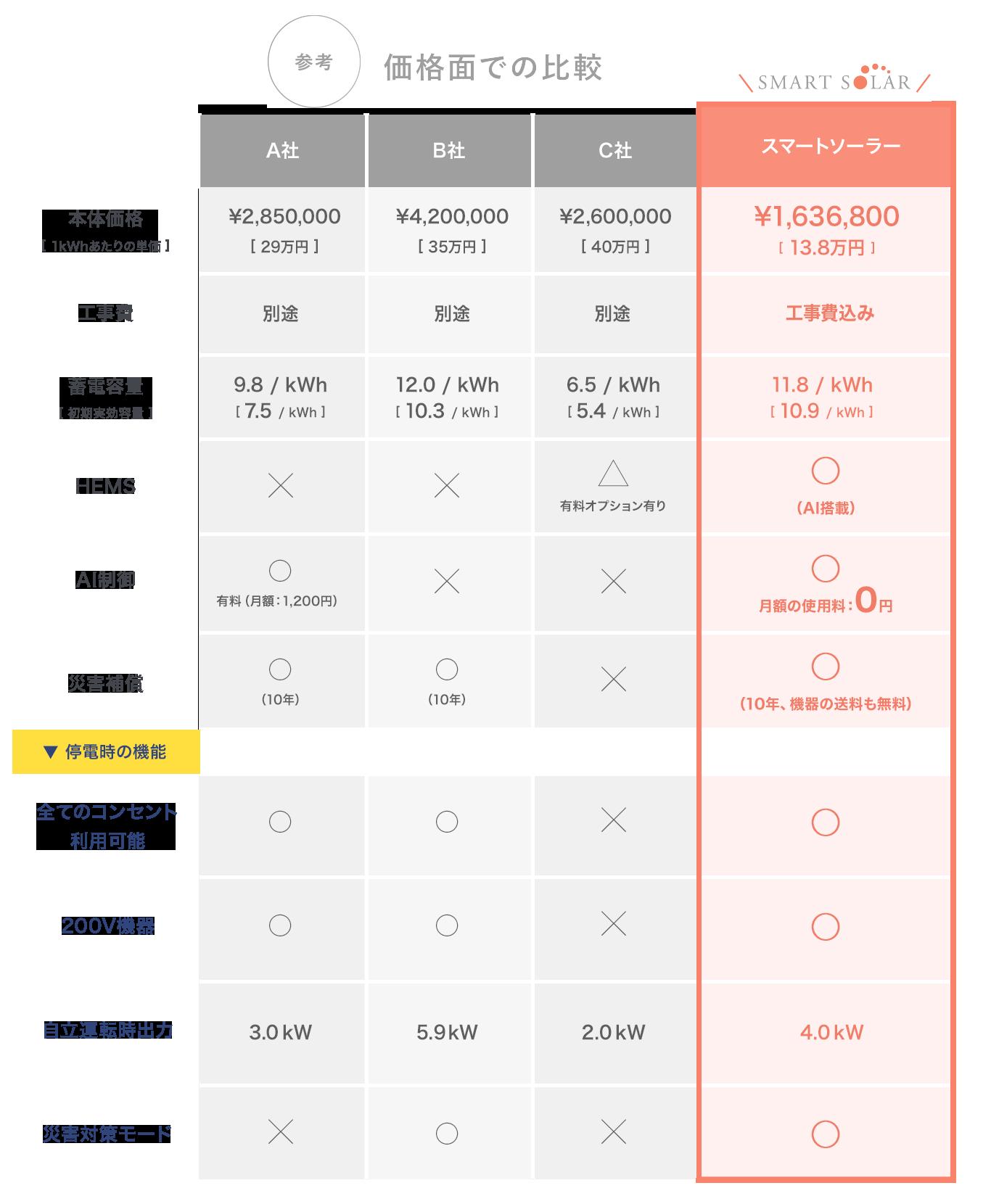 (参考)価格面での比較