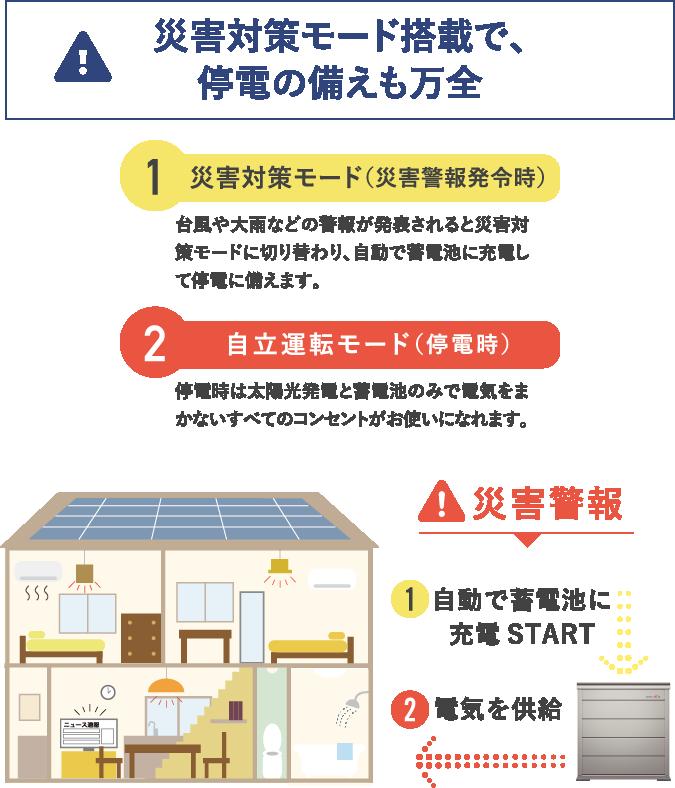 災害対策モード搭載で、停電の備えも万全