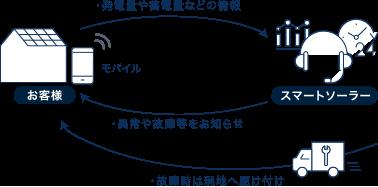 監視体制のイメージ図