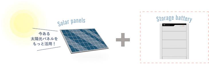 太陽光発電に、蓄電池をプラスで新しいエネルギーライフへChange