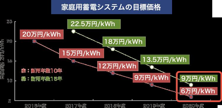 家庭用蓄電システムの目標価格