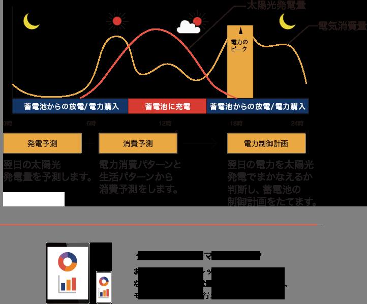 AI機能搭載のスマートAIは月々の電気料金がお得になるよう、太陽光パネルの発電量や電気の使用状況により蓄電池を最適に制御します。