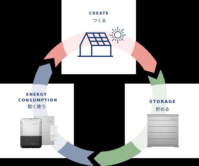 蓄電システムではじまる新たなエネルギーライフ
