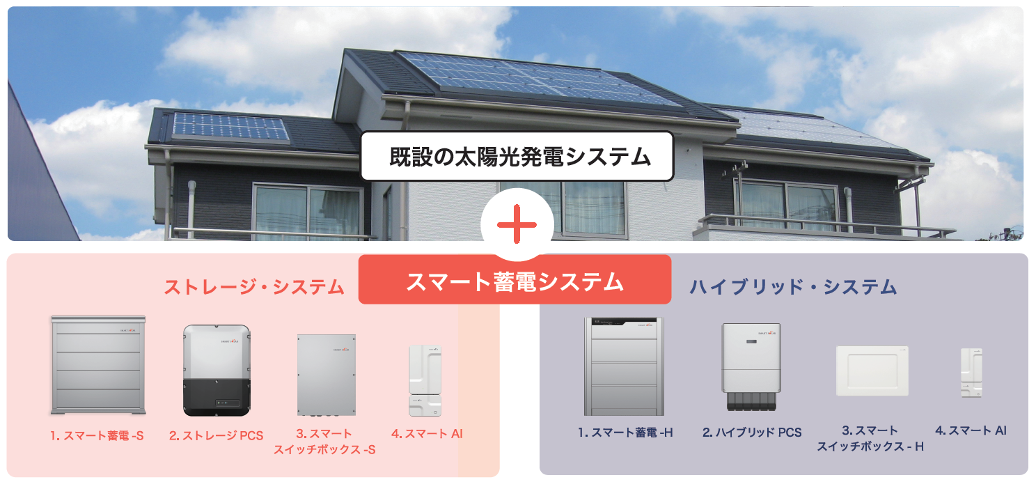 既設の太陽光発電システム+スマート蓄電システム