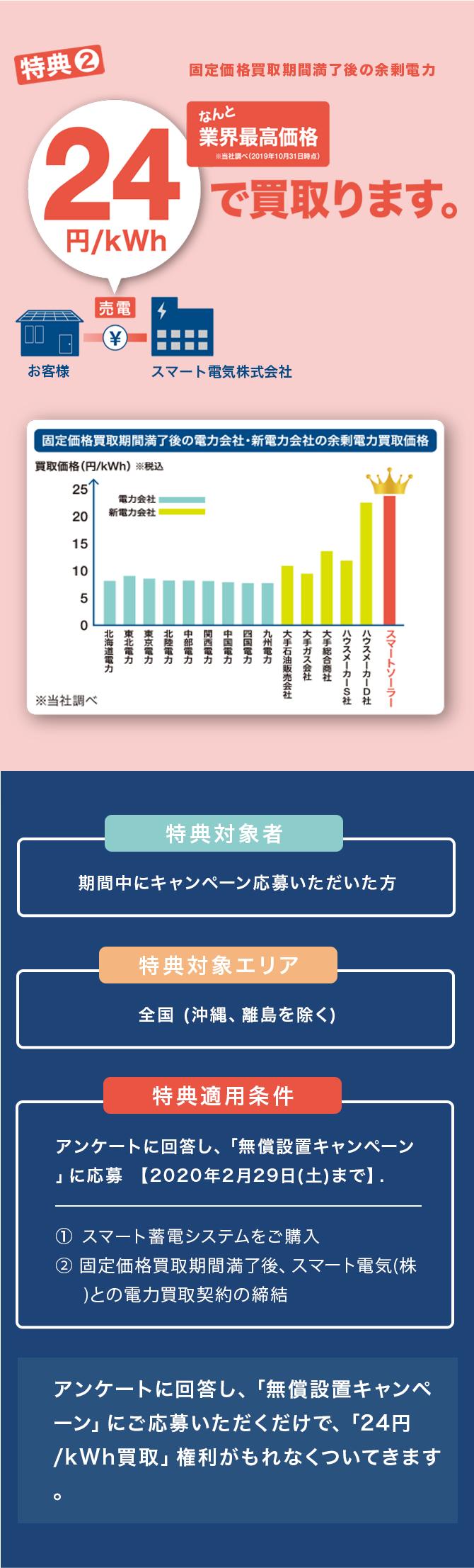 特典2.なんと業界最高価格※当社調べ(2019年10月31日時点)固定価格買取期間満了後の余剰電力24円/kWhで買収買取ります。特典対象者:期間中にキャンペーン応募いただいた方 特典対象エリア:全国 (沖縄、離島を除く) 特典適用条件:アンケートに回答し、「無償設置キャンペーン」に応募 【2020年2月29日(土)まで】(1)スマート蓄電システムをご購入 (2)固定価格買取期間満了後、スマート電気(株)との電力買取契約の締結 アンケートに回答し、「無償設置キャンペーン」にご応募いただくだけで、「24円/kWh買取」権利がもれなくついてきます。